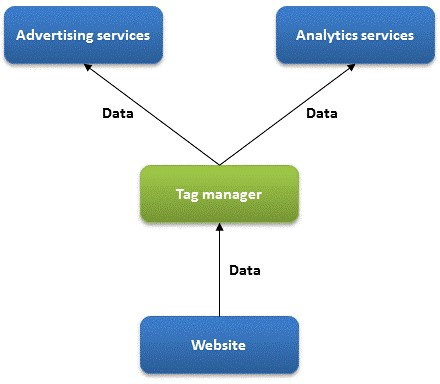 Diagram of the Advertising and IT Services with a Tag Manager