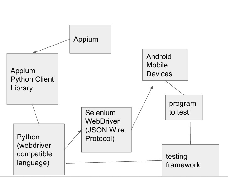 Setup Multiple Mobile Devices for Test Automation using