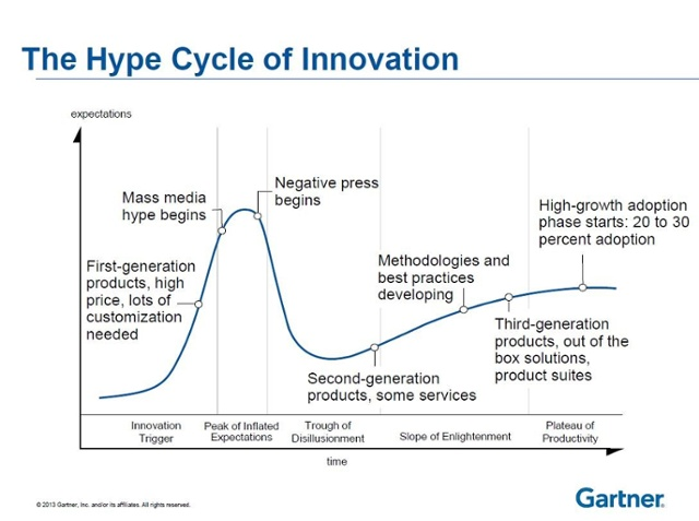 The Hype Cycle of Innovation