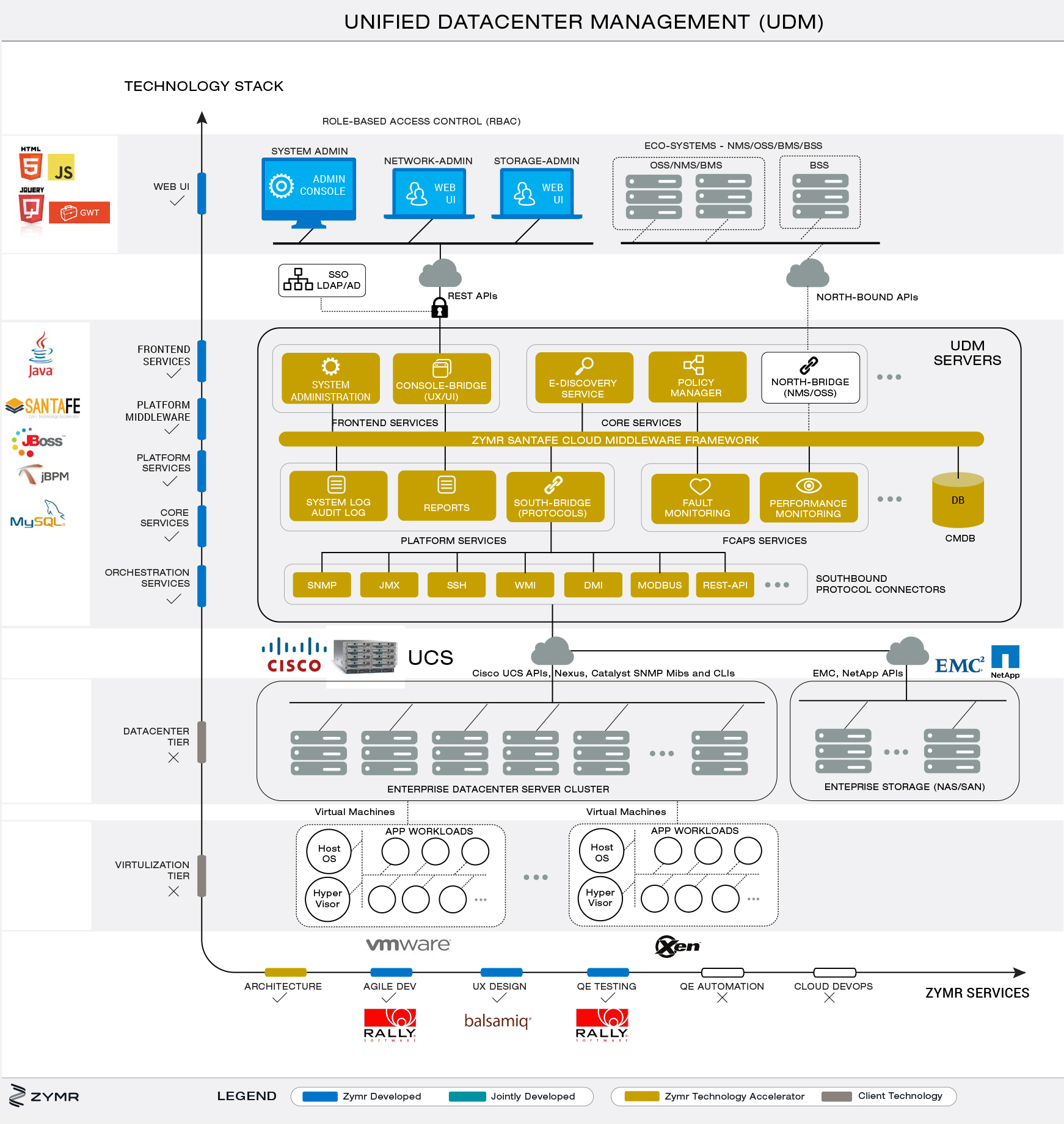 Cisco Architecture Diagram