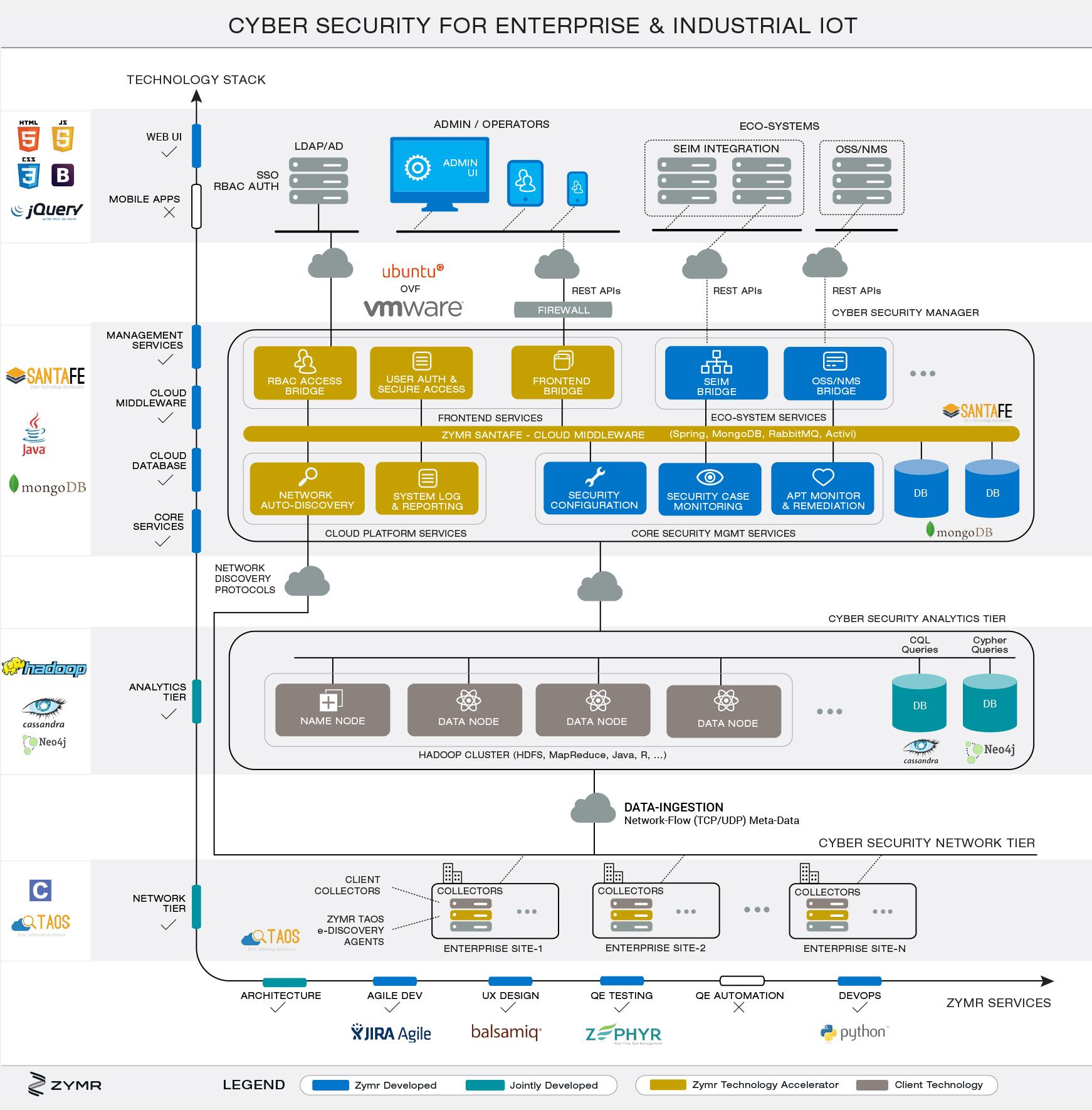cyberflow_architecture-diagram