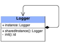 Singleton for software development