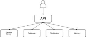 Facade for software development