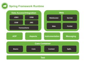 spring framework runtime
