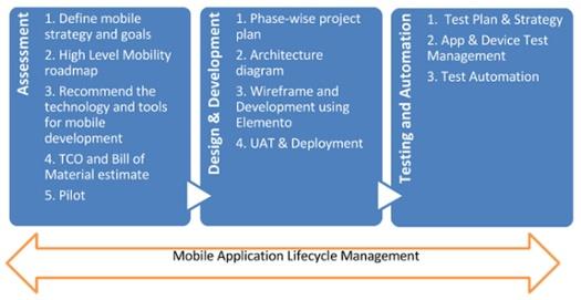 zymr-mobile-app-strategy_2
