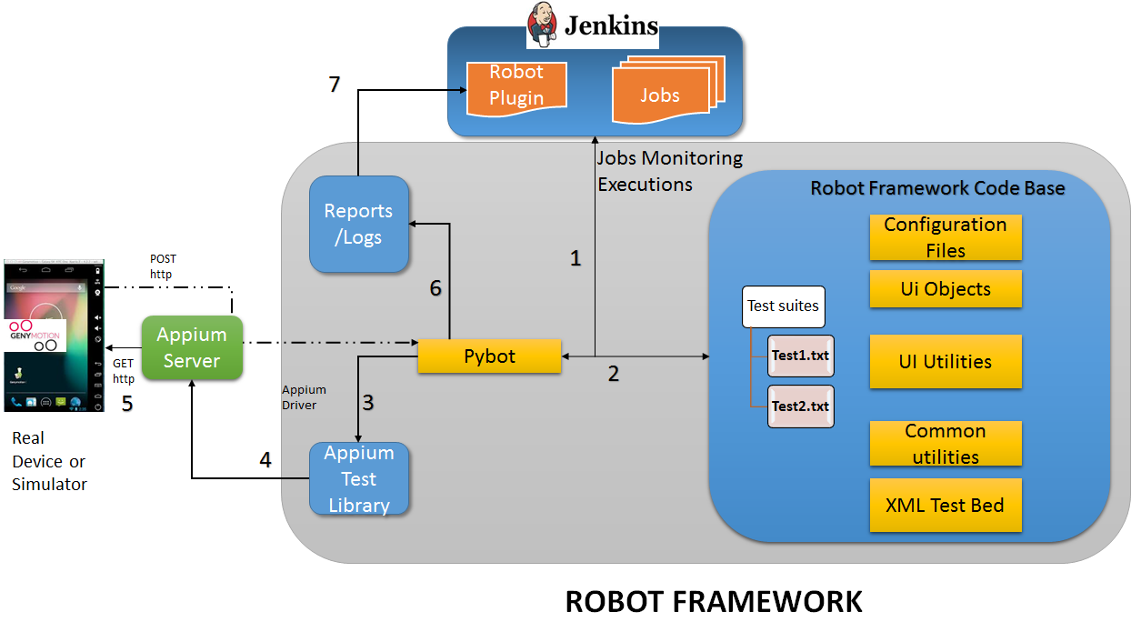Mobile Test Automation Using the Robot Framework - DZone DevOps