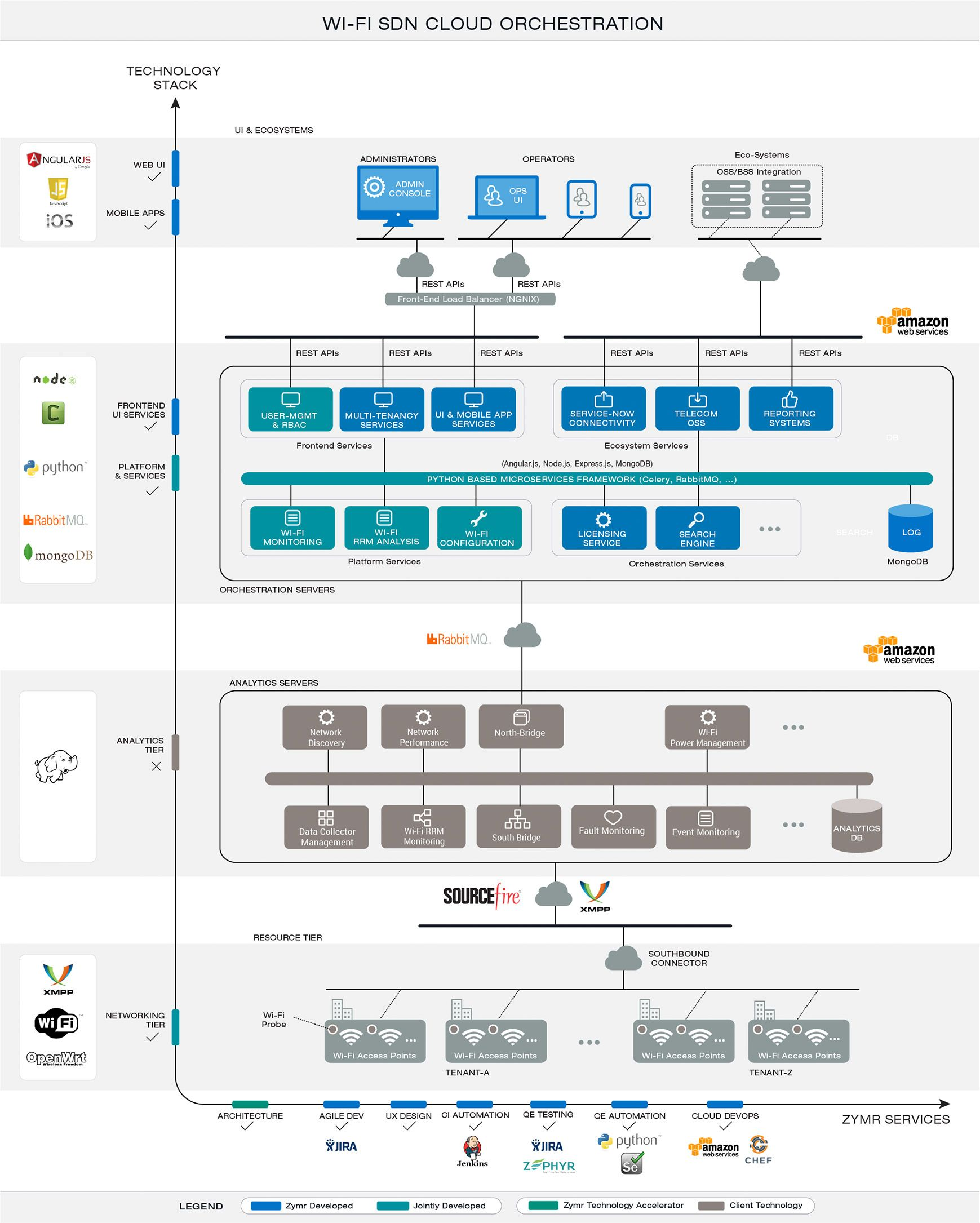 Zymr AC solution architecture v1