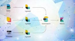 NXlog ElasticSearch and Kibana