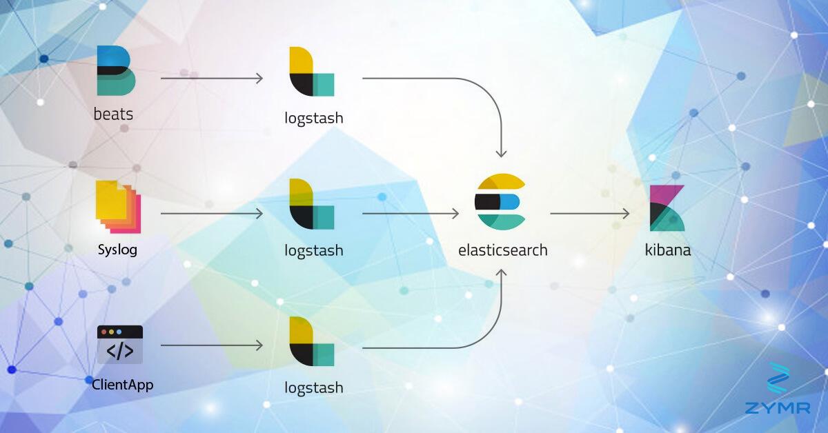 NXlog, ElasticSearch, and Kibana - Zymr