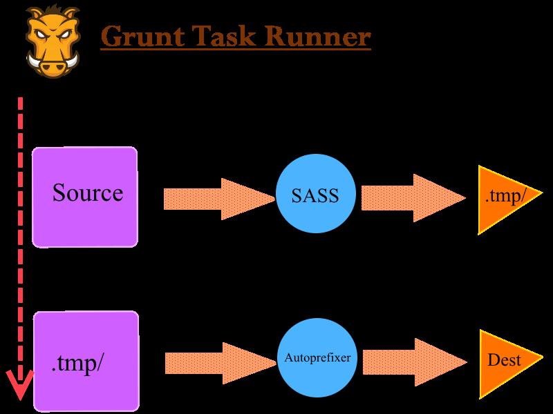 grunt flow