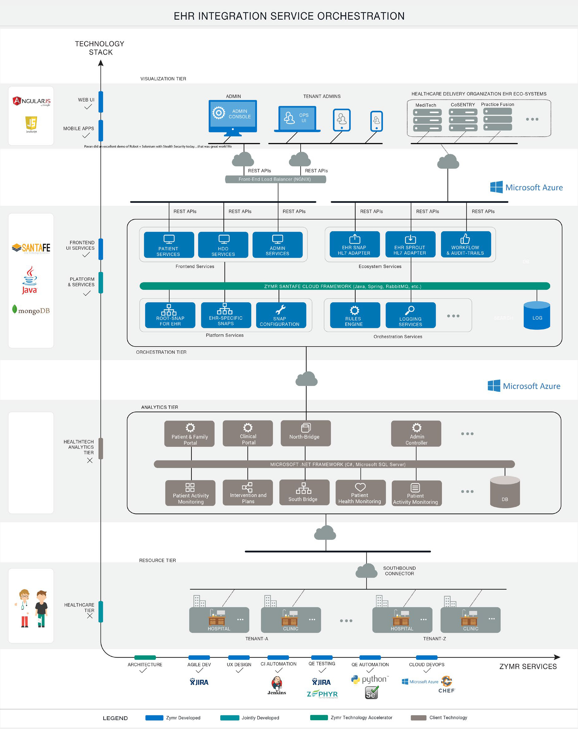 Healthcare service orchestration zymr system architecture ccuart Gallery