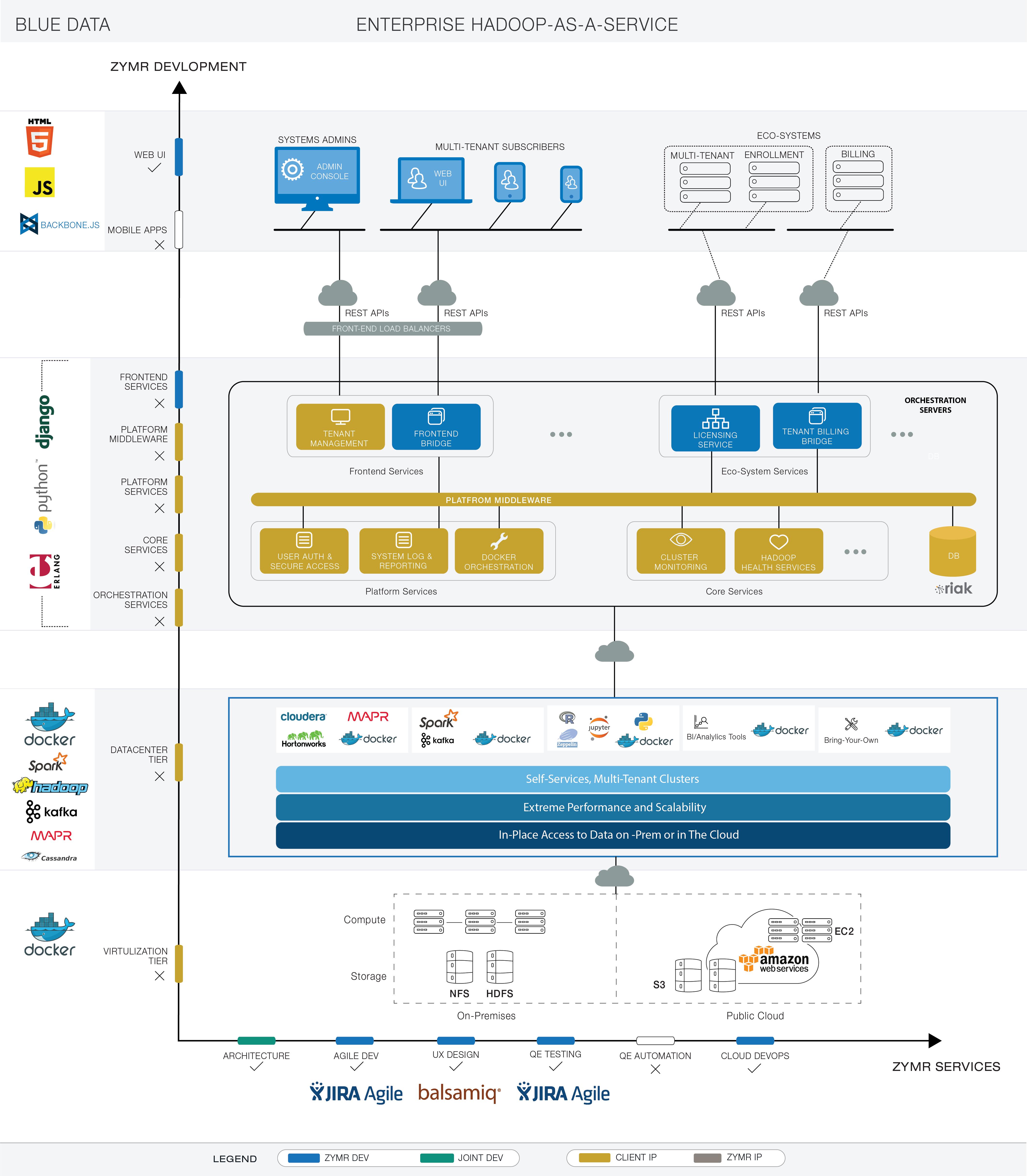 Blue data architecture