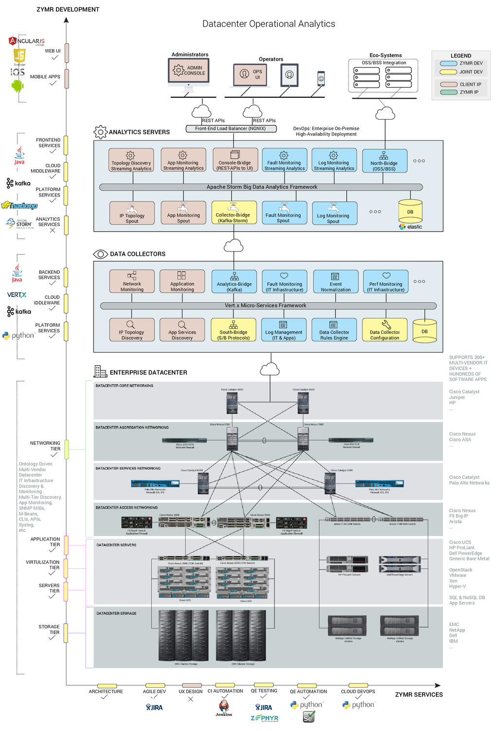 ZYMR Fixstream architecture