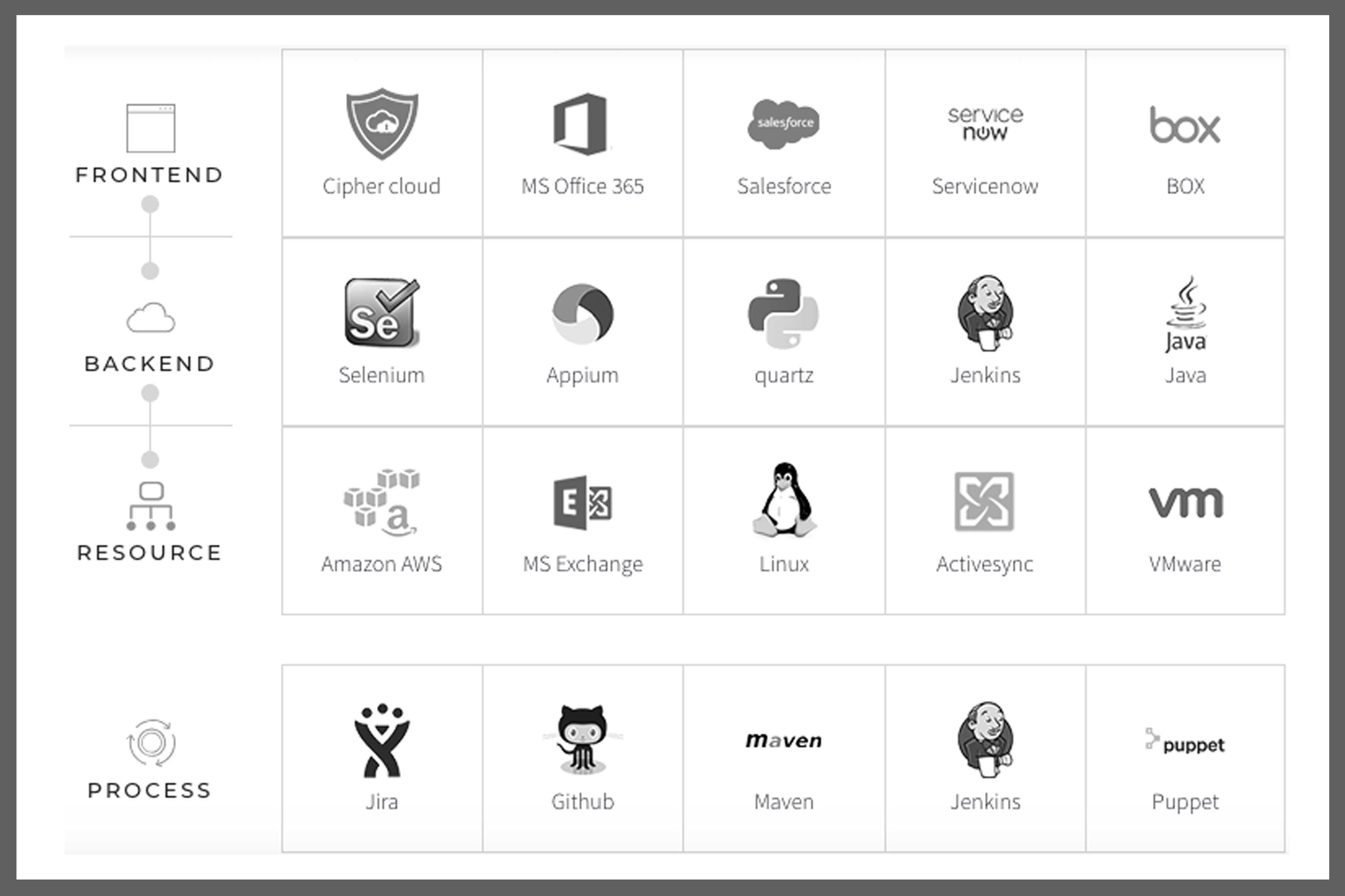 Mobile App Testing - Zymr