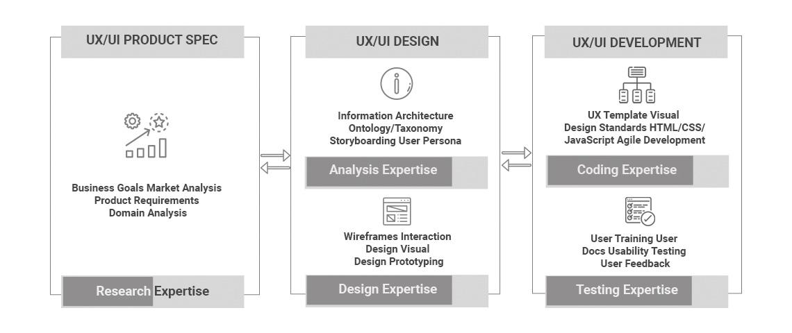 UI-UX Design Services 2