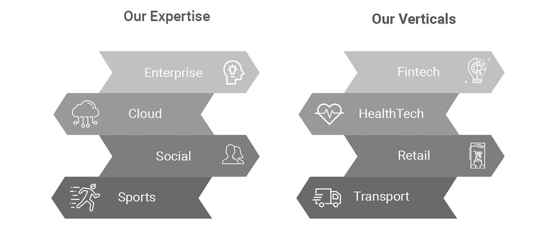 Mobile Application/S Development Companies
