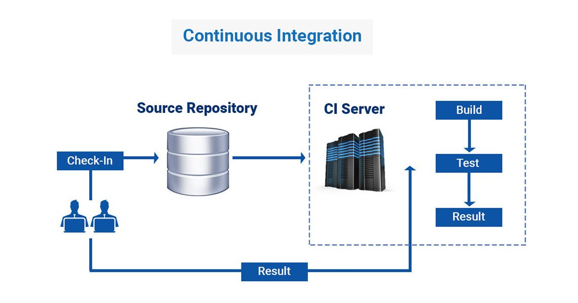 Continuous Integration Jenkins