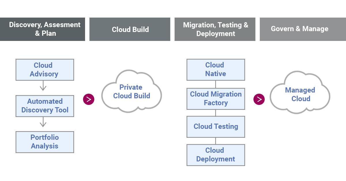 Cloud build Chart