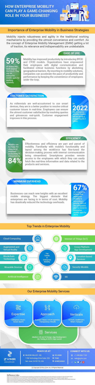 Enterprise Mobile Apps