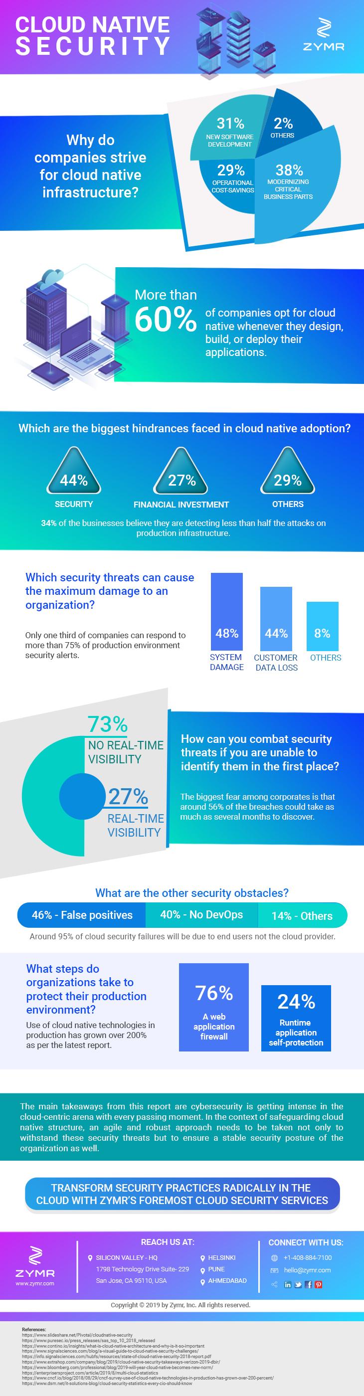 cloud native security services