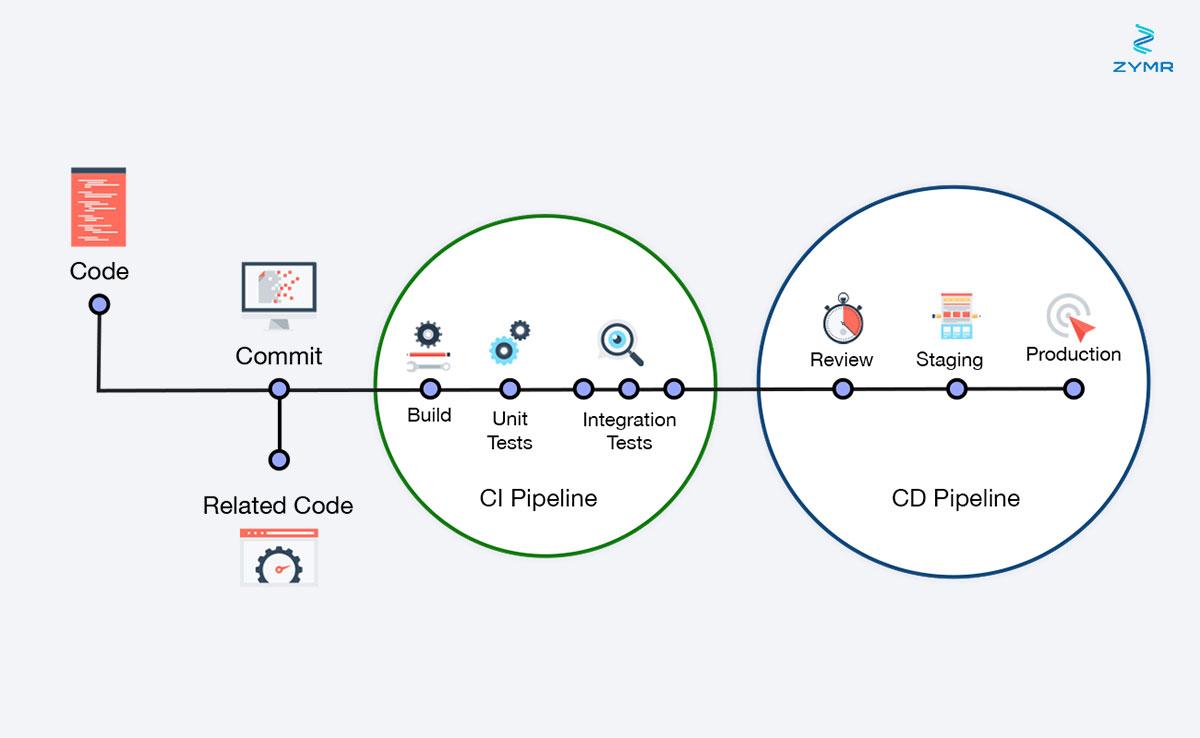 ci-cd-process