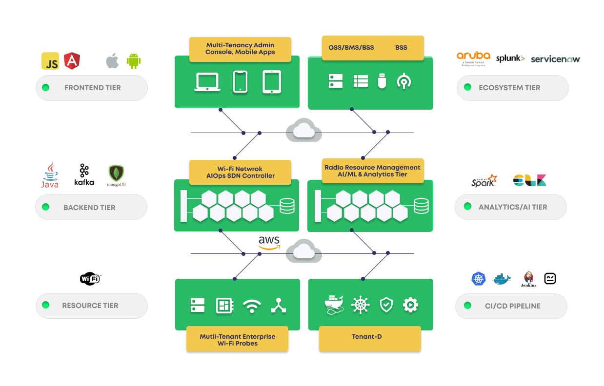 Smart Wi-Fi Network Analysis